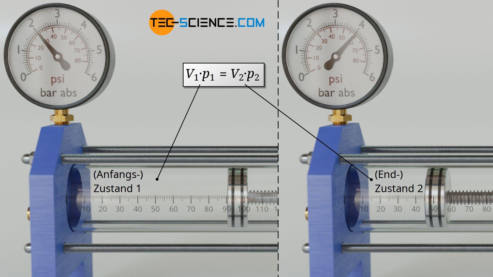 Verknüpfung zweier Zustände bei einem isothermen Prozess