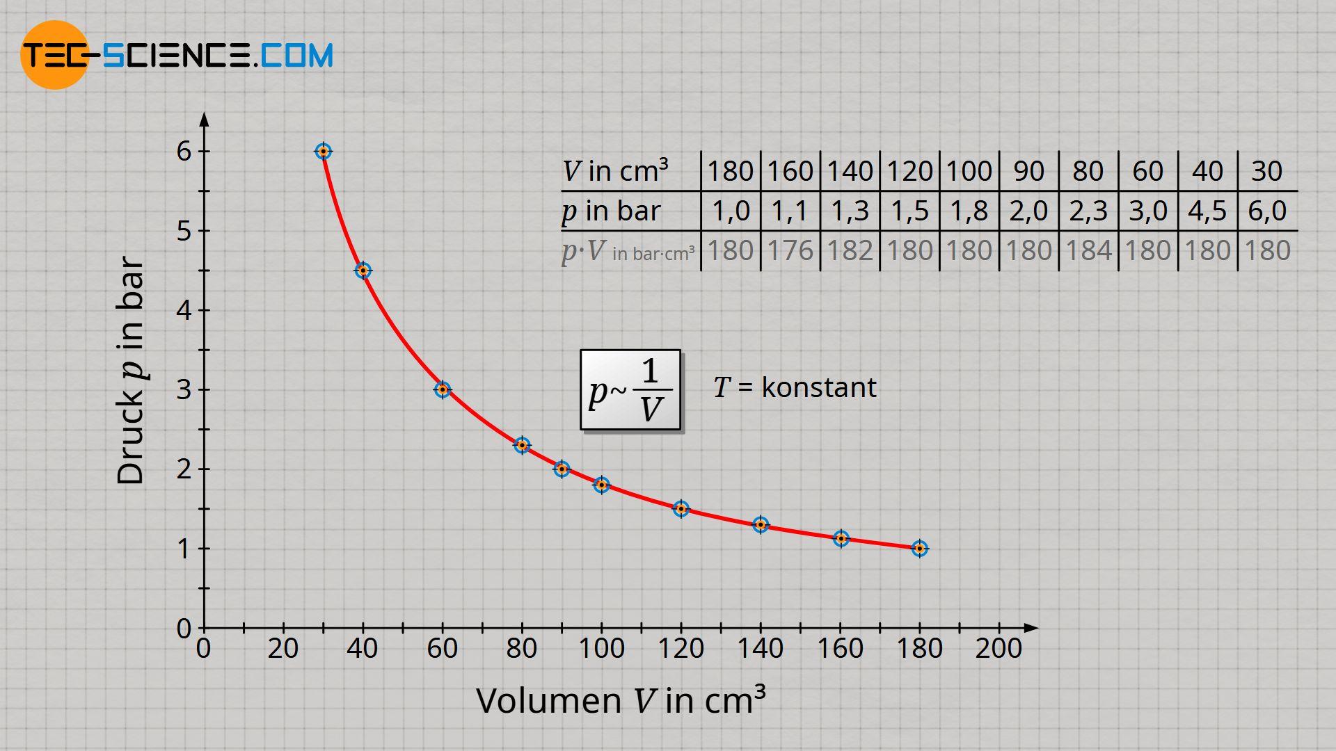 Volumen-Druck-Diagramm für einen isothermen Prozesses (Gesetz von Boyle-Mariotte)