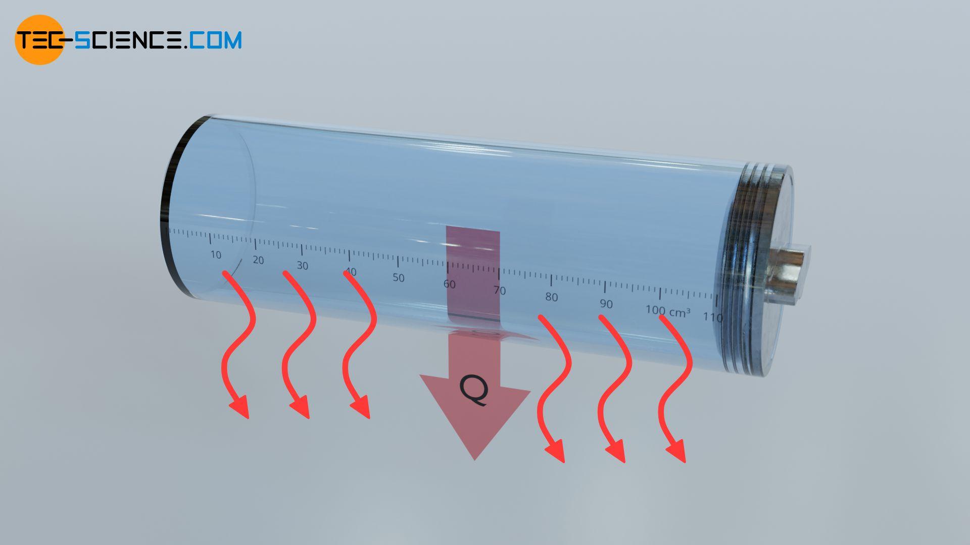 Übertragung von Wärme vom Gas auf die Umgebung