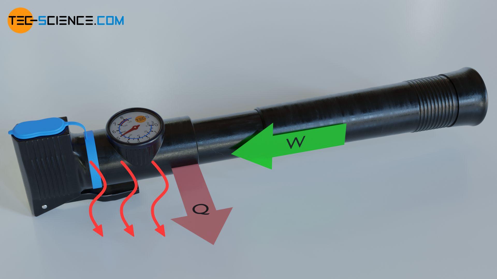 Funktionsprinzip einer Wärmepumpe (Umwandlung von Arbeit in Wärme)