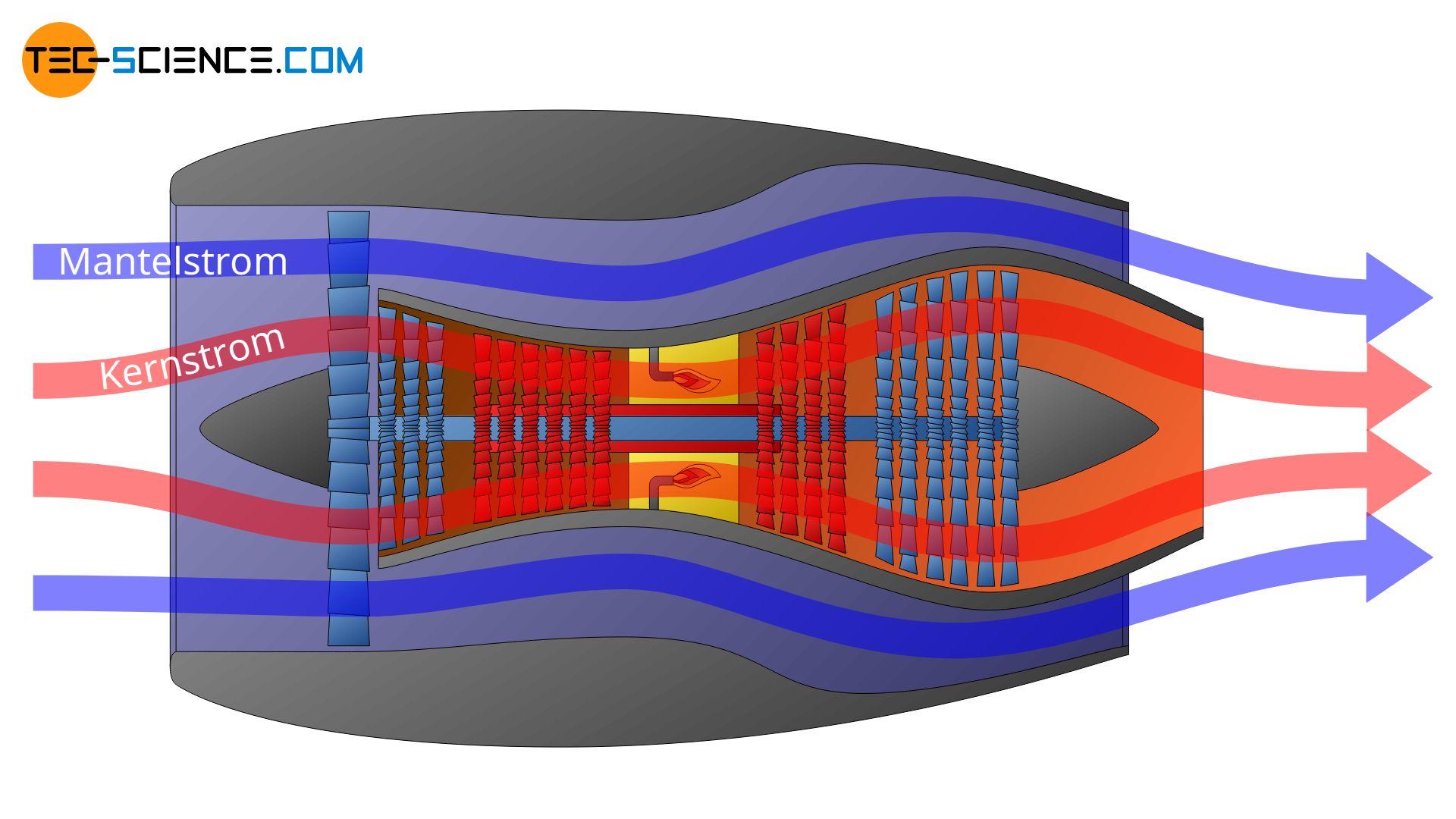 Aufbau und Funktion eines Mantelstromtriebwerks