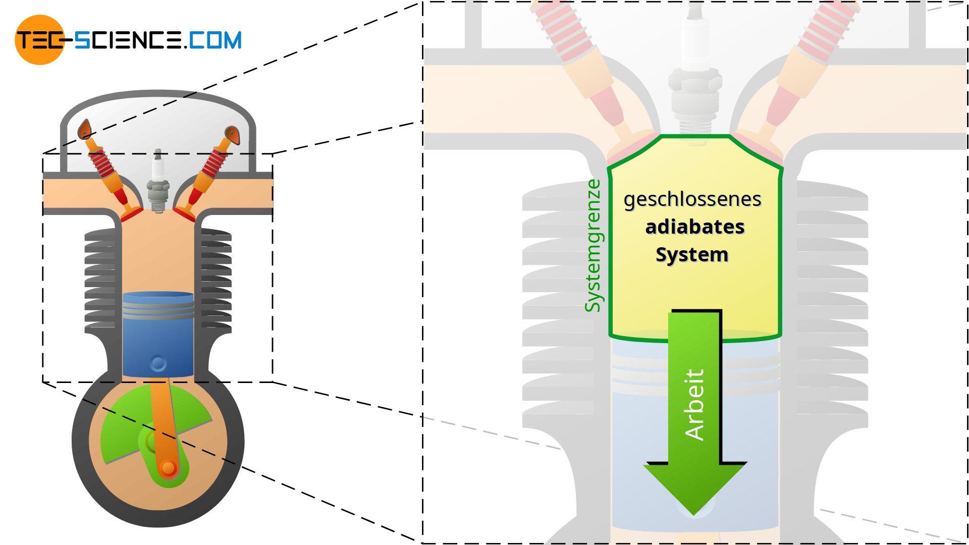 Arbeitstakt eines 4-Takt-Motors als Beispiel für ein geschlossenes adiabates System