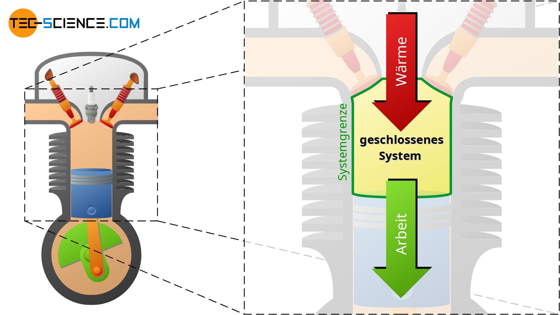 4-Takt-Verbrennungsmotor während der Kompression und Expansion als Beispiel für ein geschlossenes System