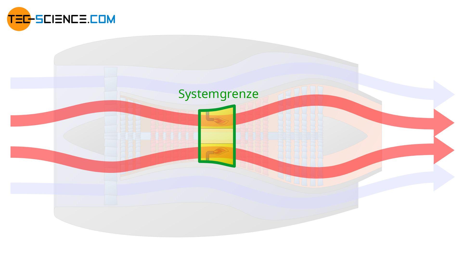 Brennkammer als Systemgrenze zur Beschreibung des Verbrennungsvorgangs