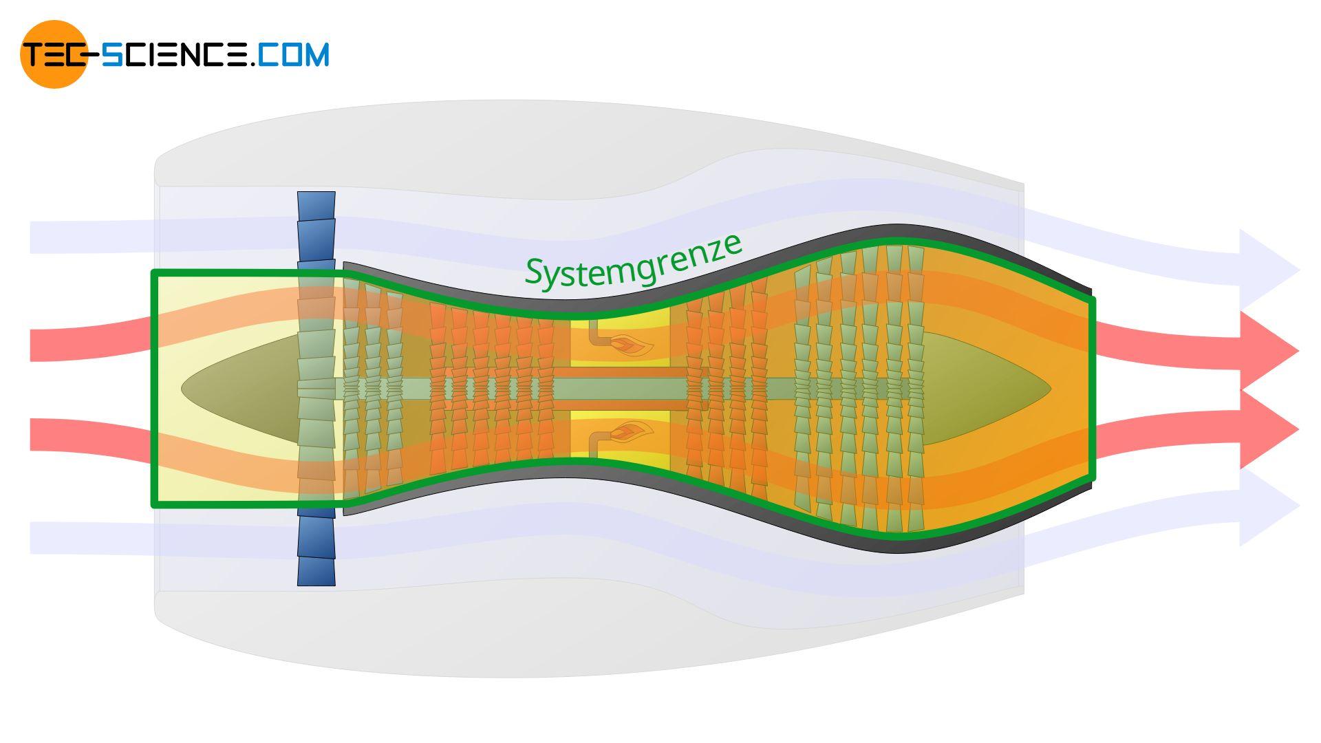 Verdichter und Turbine als Systemgrenze zur Beschreibung der thermodynamischen Vorgänge im Kernstrom