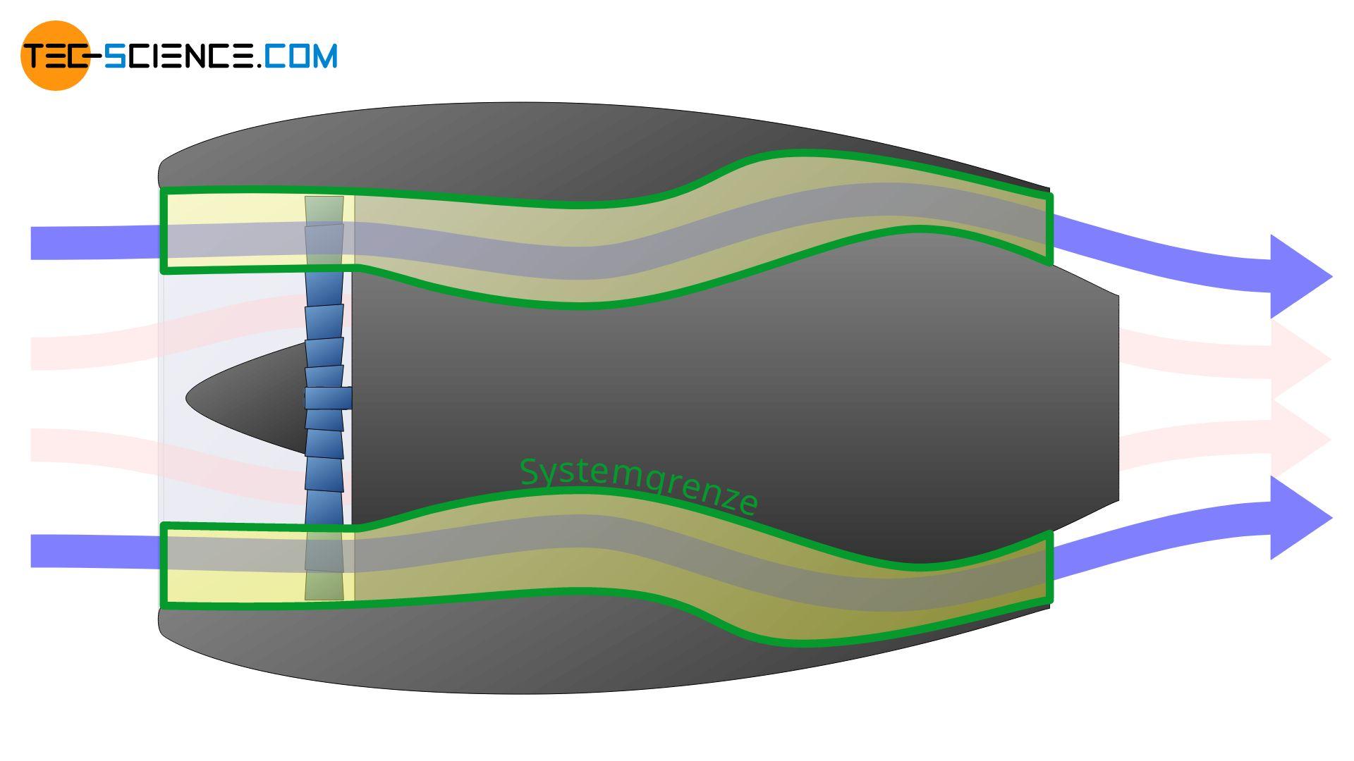 Bypass als Systemgrenze zur Beschreibung der thermodynamischen Vorgänge im Mantelstrom