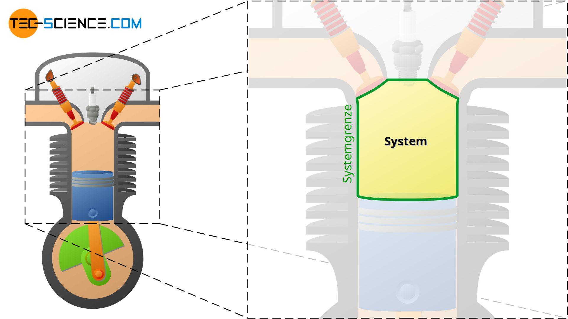 Definition des thermodynamischen Systems und der Systemgrenze