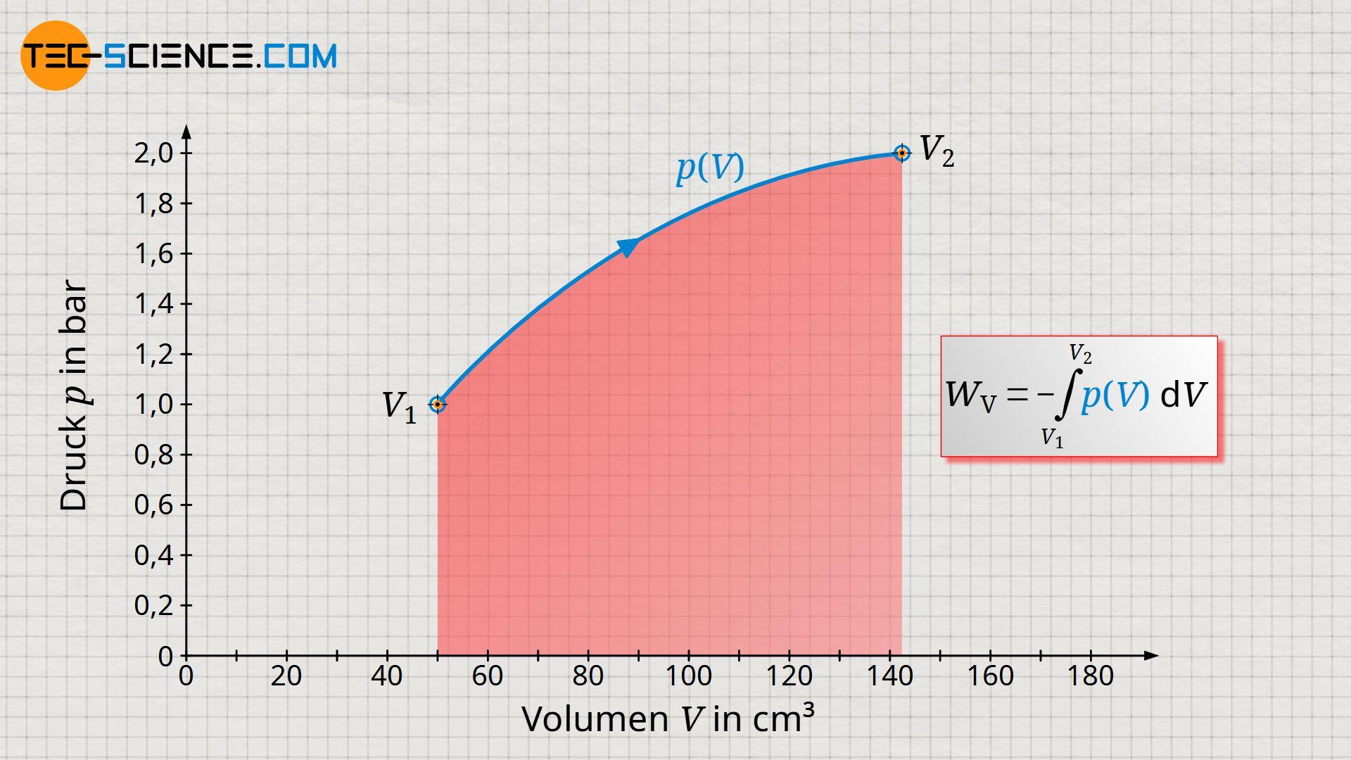 Berechnung der Volumenänderungsarbeit als Fläche unter der p(V)-Kurve
