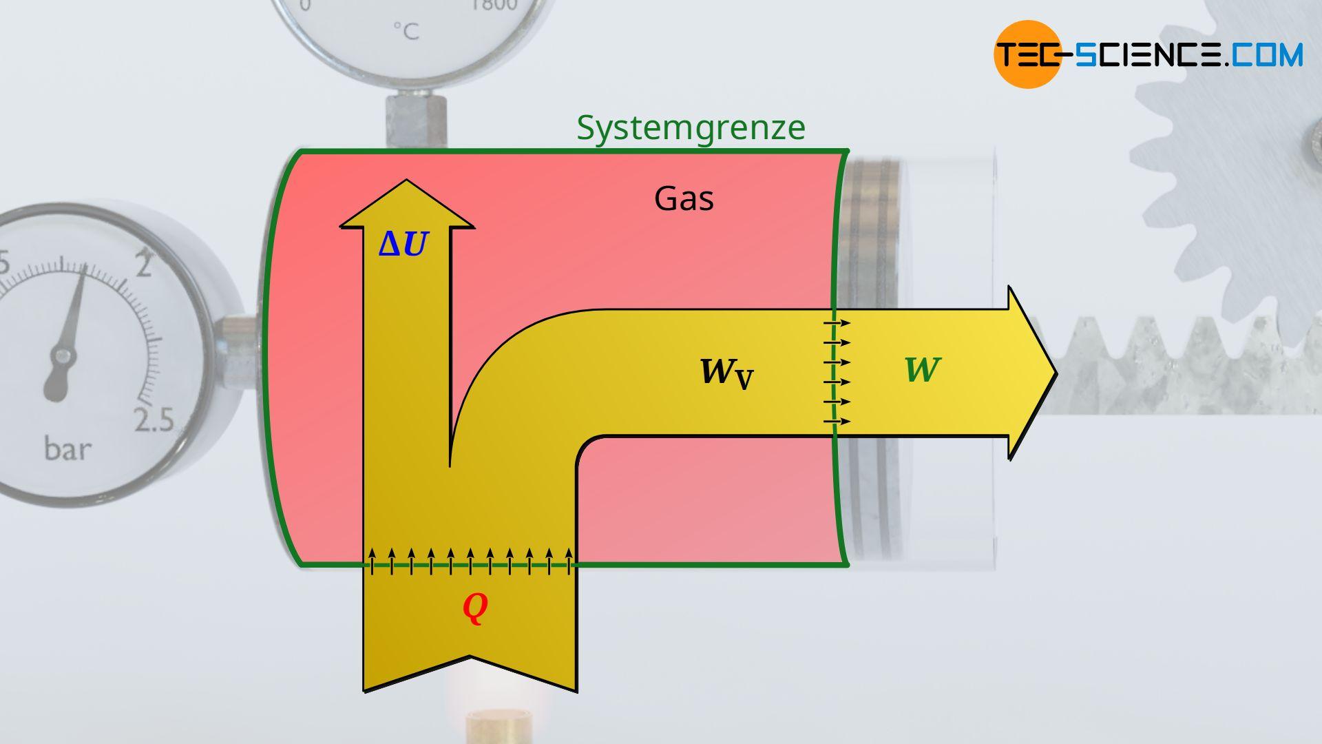 Energieflussdiagramm (Erster Hauptsatz der Thermodynamik)