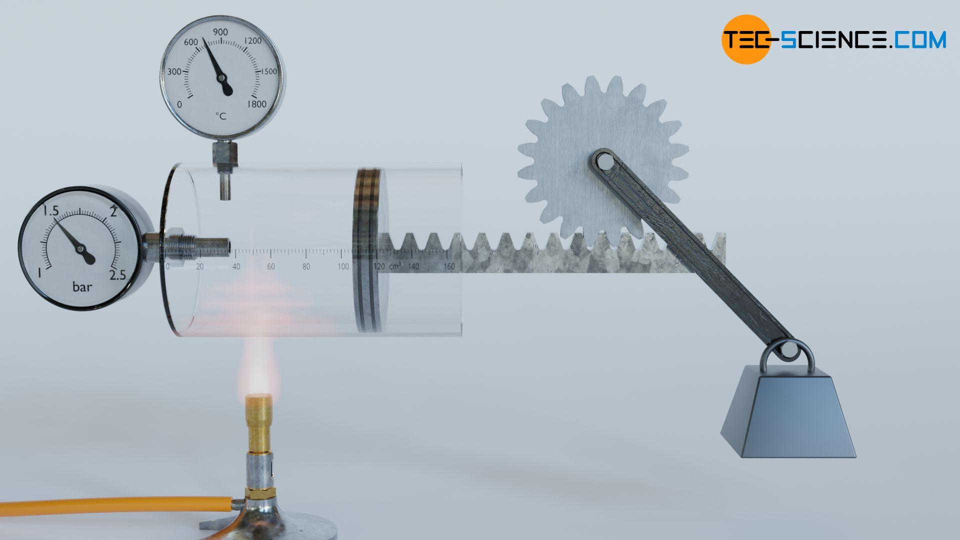 Umwandlung von Wärmeenergie in Arbeit
