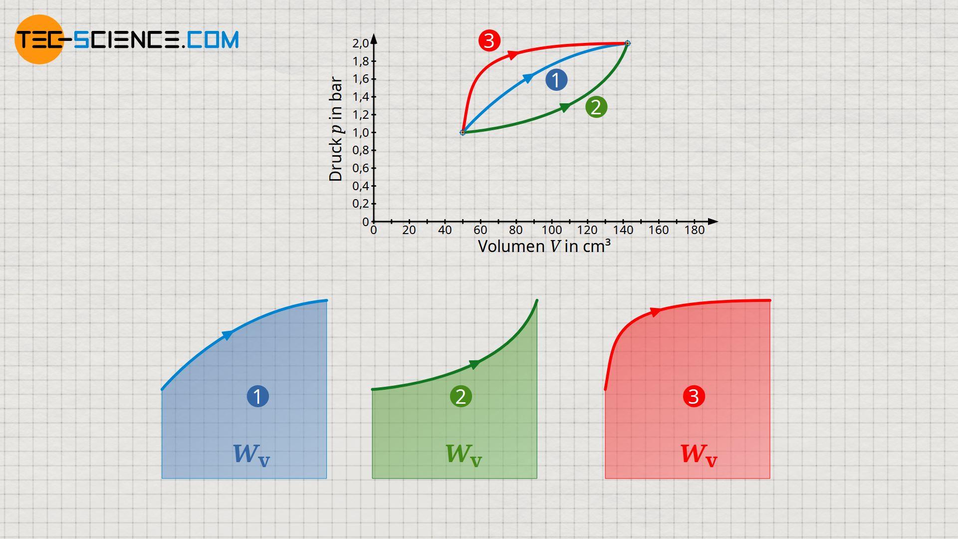 Volumenänderungsarbeiten als Wegfunktion (Prozessgröße)