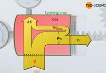 Energieflussdiagramm unter Berücksichtigung der Reibung (dissipativer Prozess)