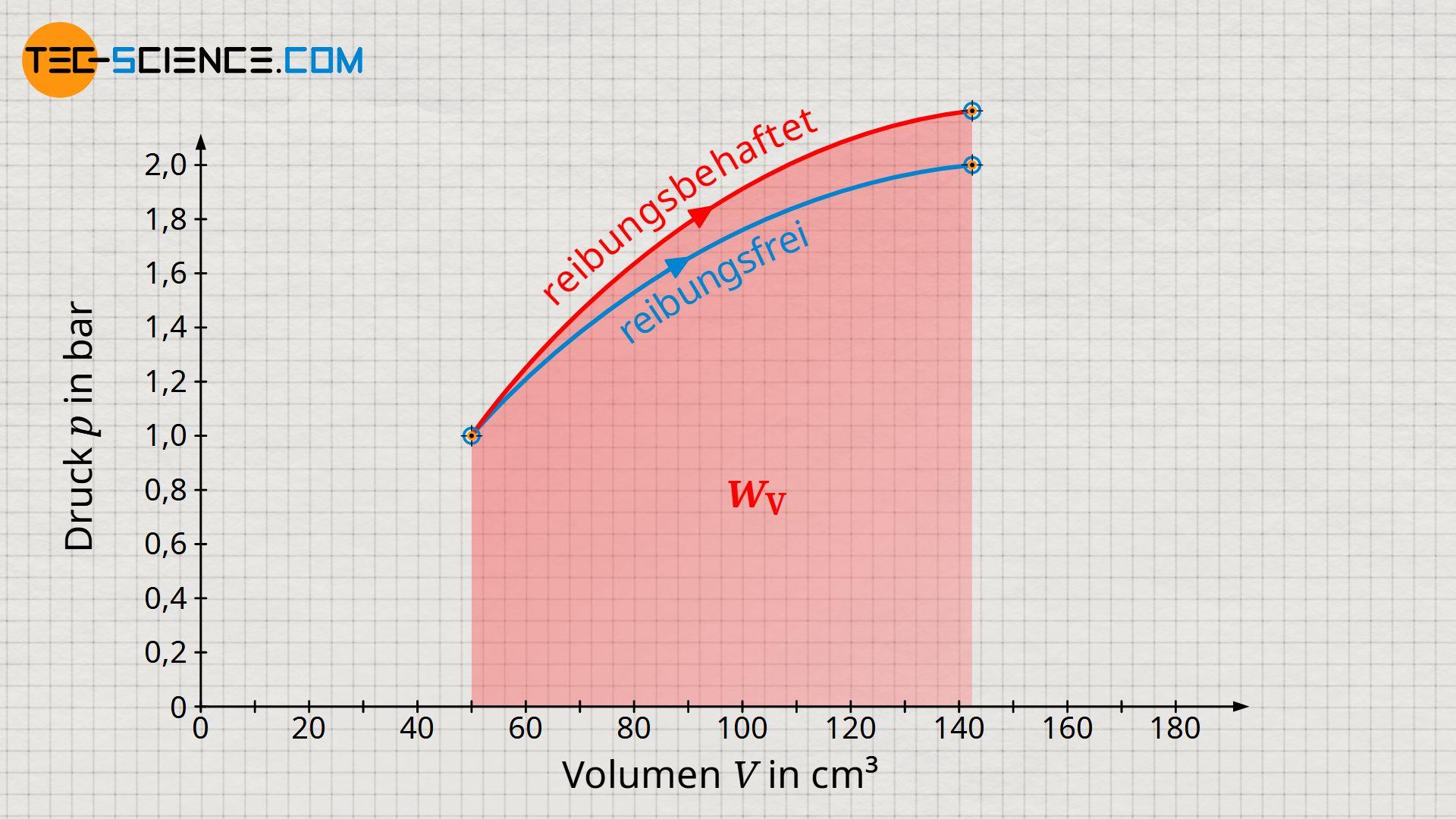 Vergleich der Volumenarbeiten zwischen einem Prozess mit und ohne Reibung