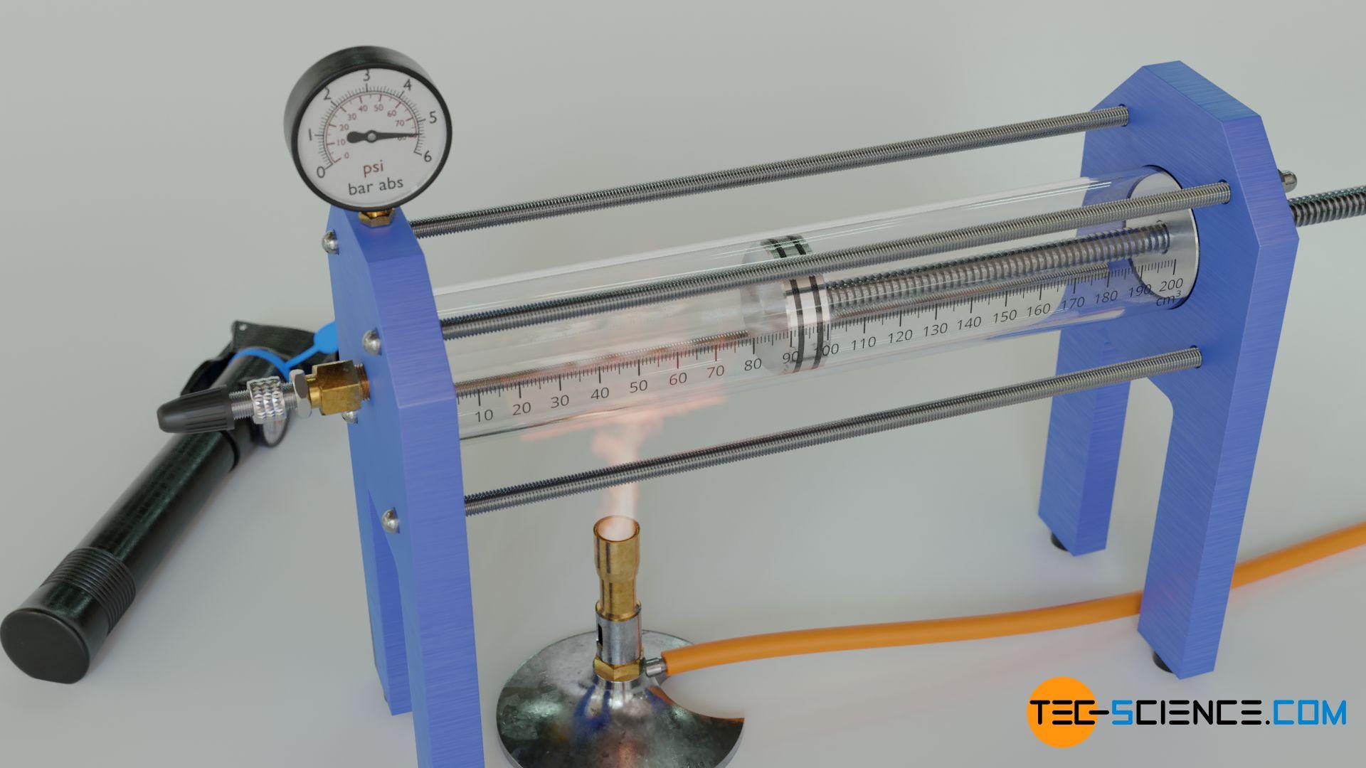 Einfluss der Temperatur auf den Gasdruck