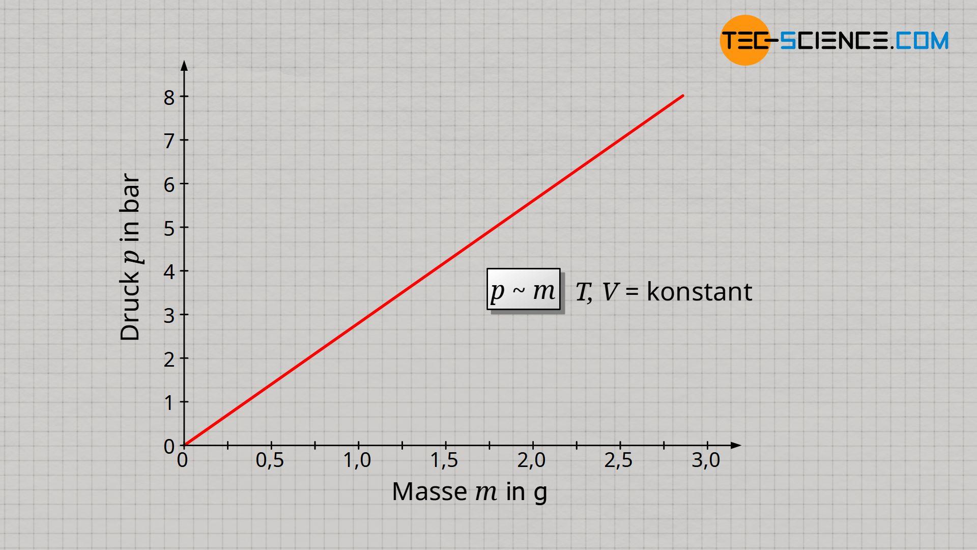 Proportionaler Zusammenhang zwischen Druck und Masse bei konstanter Temperatur und konstantem Volumen