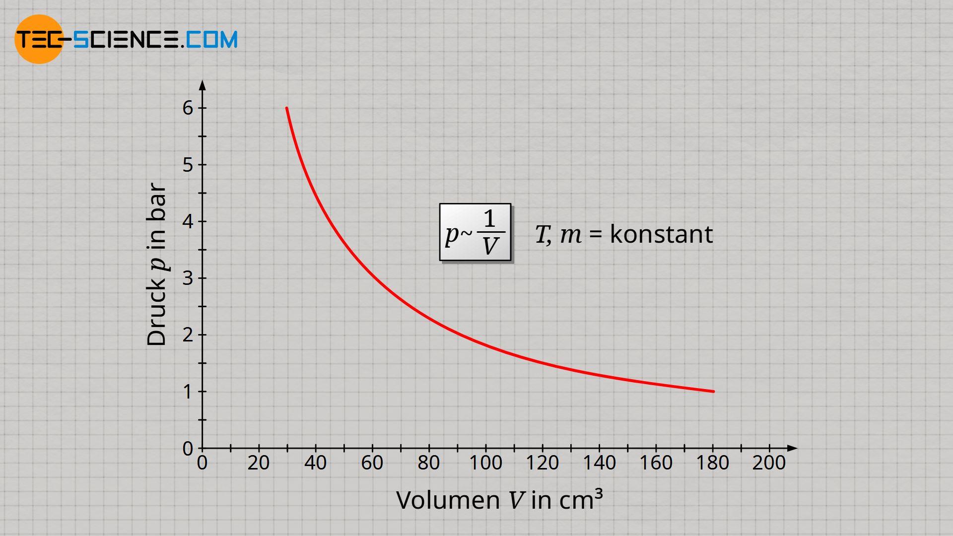 Umgekehrt proportionaler Zusammenhang zwischen Gasdruck und Gasvolumen bei konstanter Masse und konstanter Temperatur