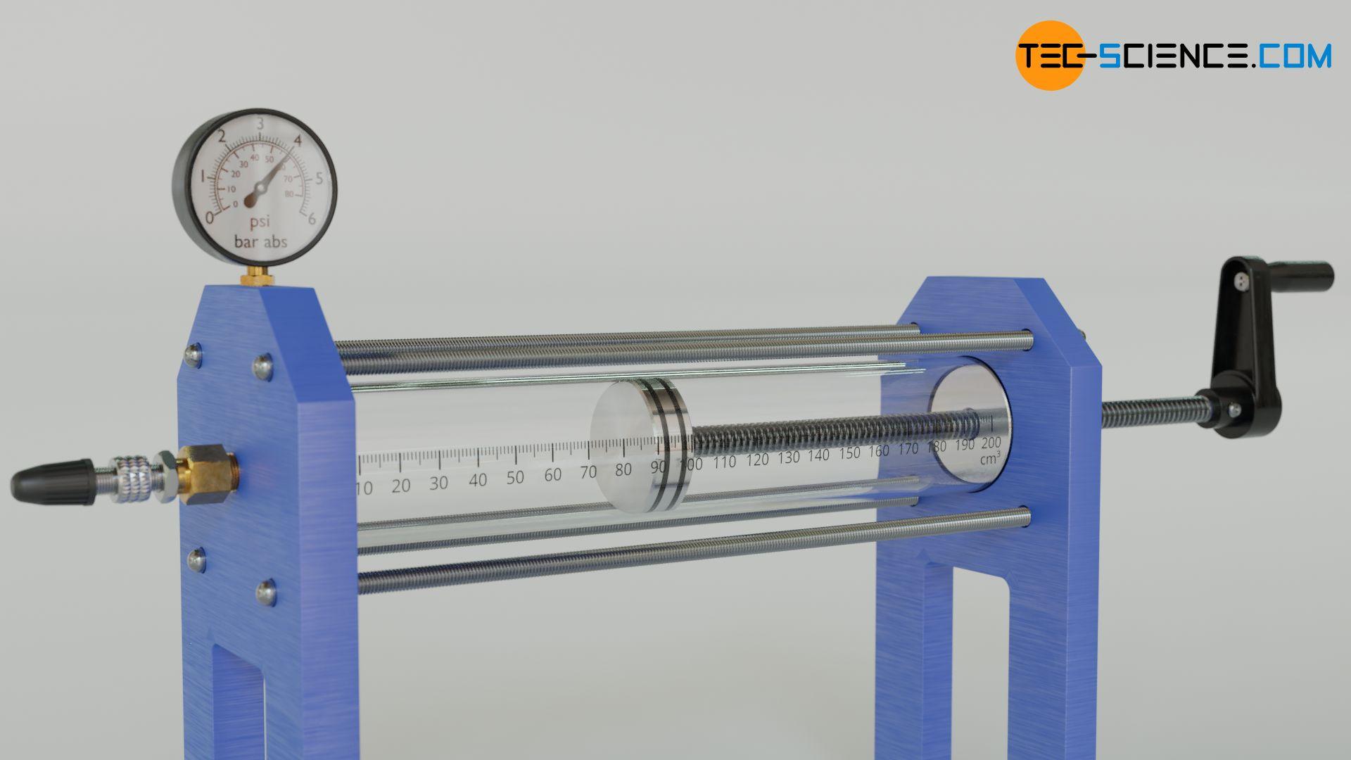 Versuchsaufbau zur Untersuchung der Einflussgrößen auf den Druck (thermische Zustandsgleichung)
