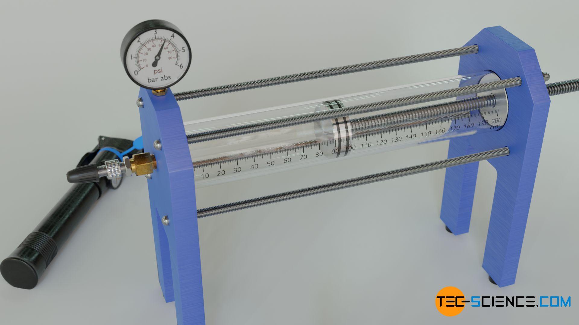 Einfluss des Volumens auf den Gasdruck