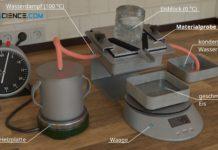 Versuchsaufbau zur experimentellen Bestimmung der Wärmeleitfähigkeit