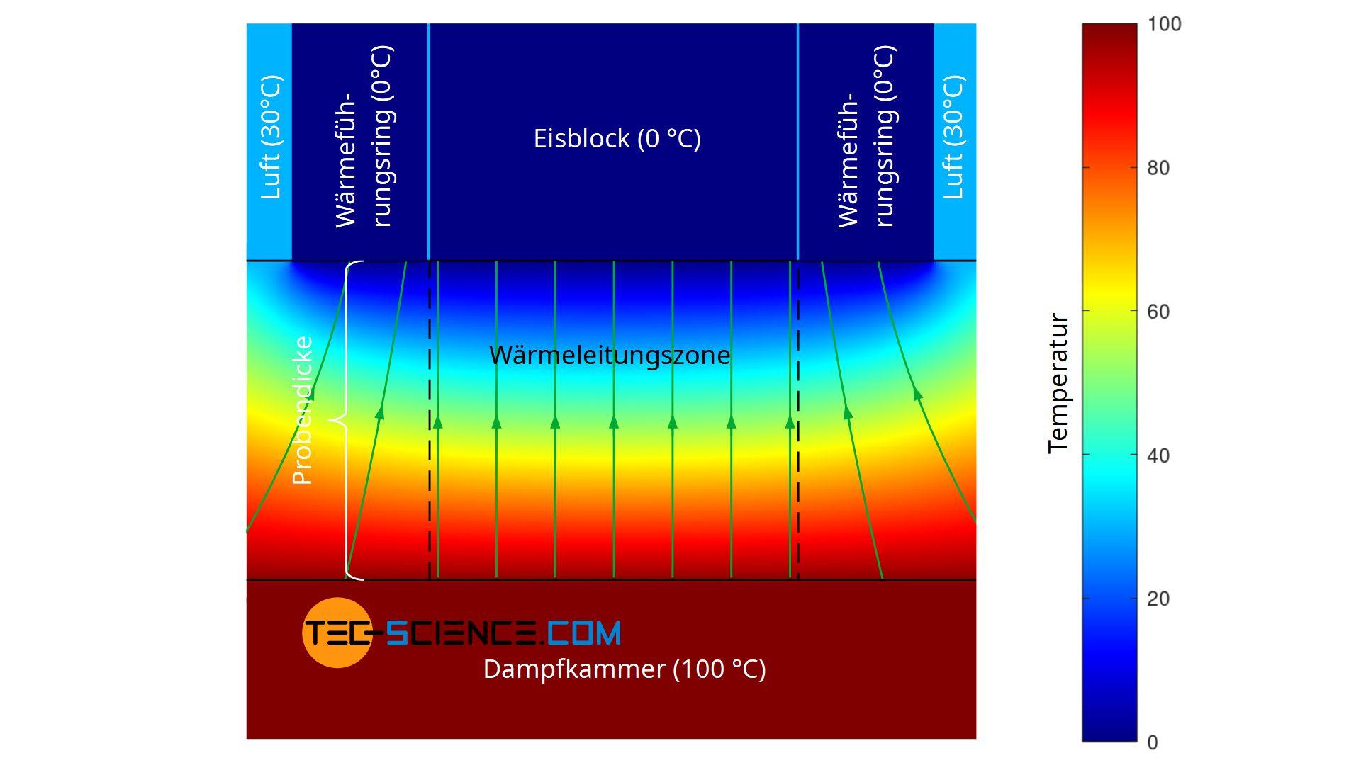 Temperaturverteilung in der Probe bei Verwendung einer Wärmeführung zur Erzeugung eines eindimensionalen Wärmestroms