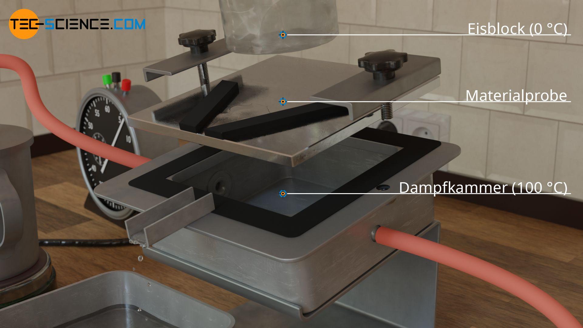 Versuchsaufbau zur experimentellen Bestimmung der Wärmeleitfähigkeit mit Dampfkammer und Eisblock