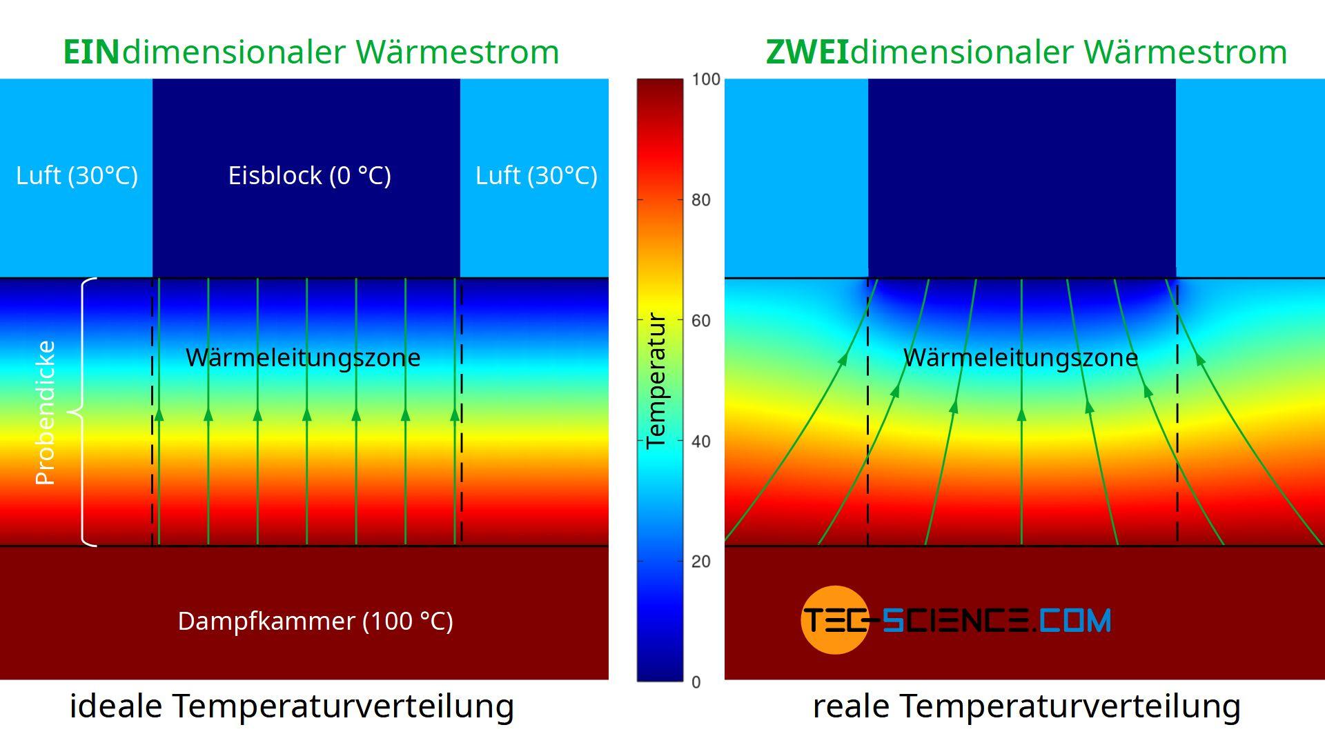 Temperaturverteilung in der Probe (zweidimensionaler Wärmestrom)