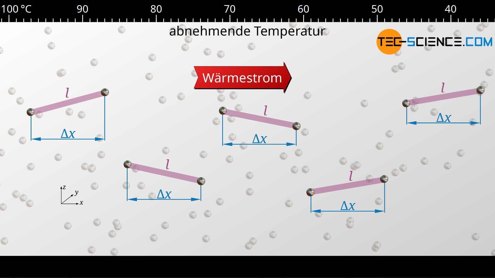 Mittlere freie Weglänge von Phononen in Richtung der Wärmeleitung
