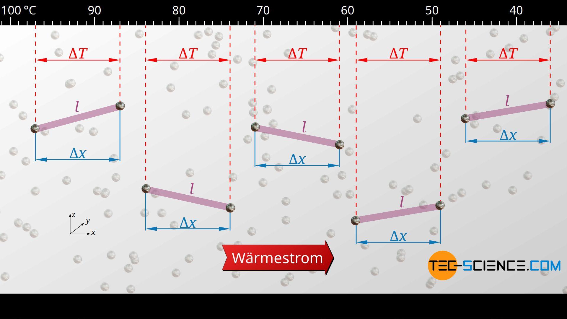 Temperaturänderung entlang der mittleren freien Weglänge von Phononen