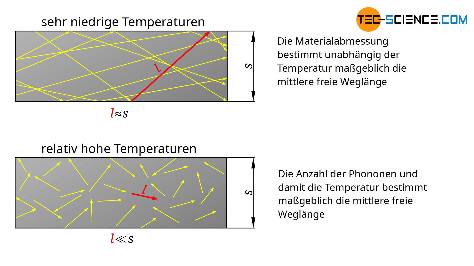 Einfluss der Temperatur auf die mittlere freie Weglänge der Phononen