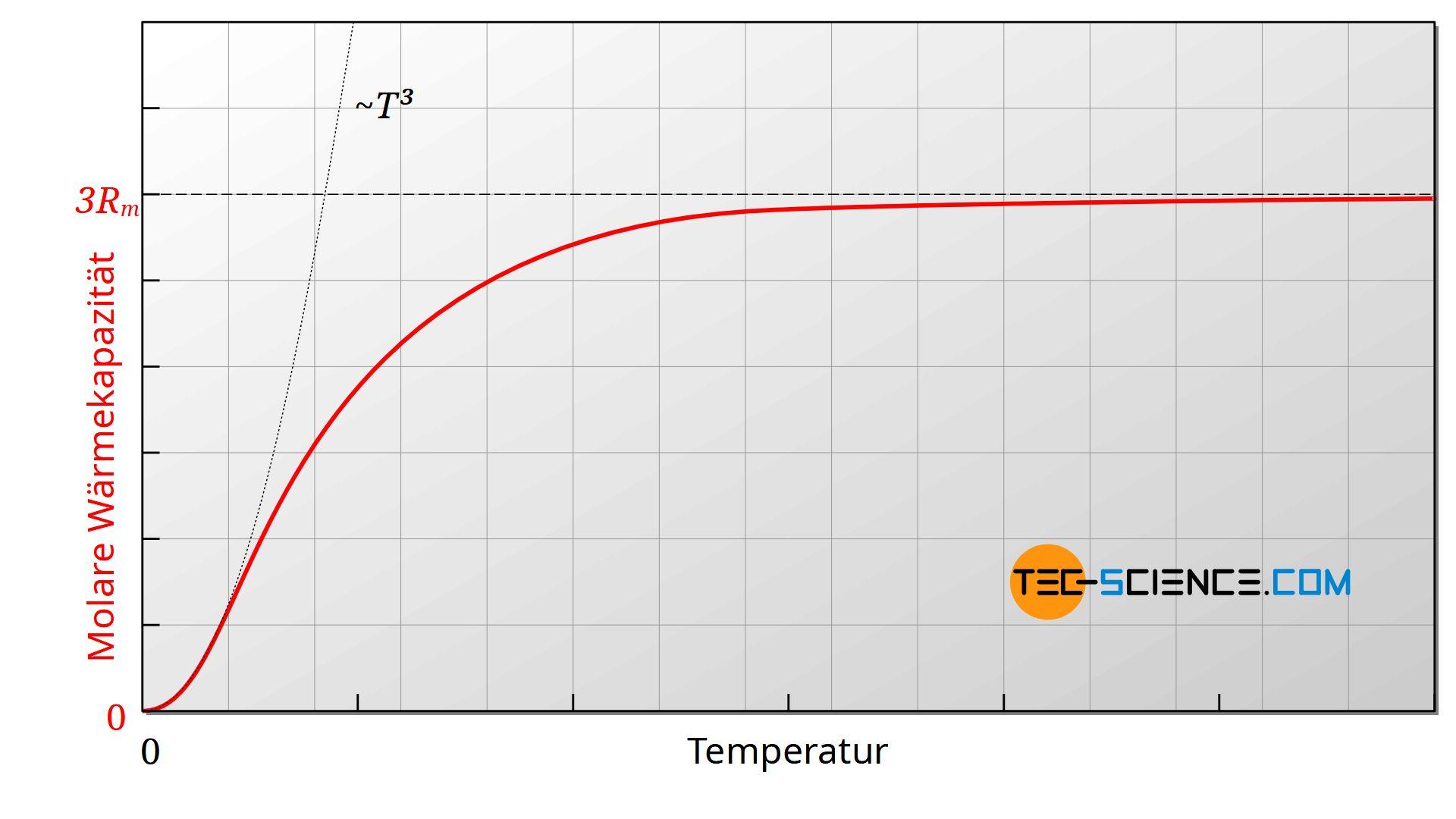 Molare Wärmekapazität von Feststoffen in Abhängigkeit der Temperatur