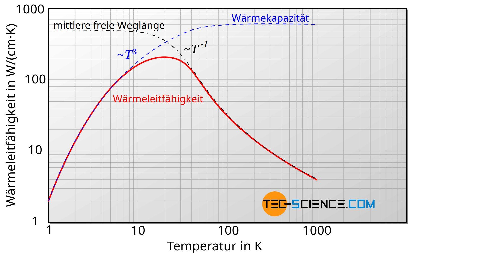Schematischer Verlauf von mittlerer freier Weglänge, Wärmekapazität und Wärmeleitfähigkeit in Abhängigkeit der Temperatur