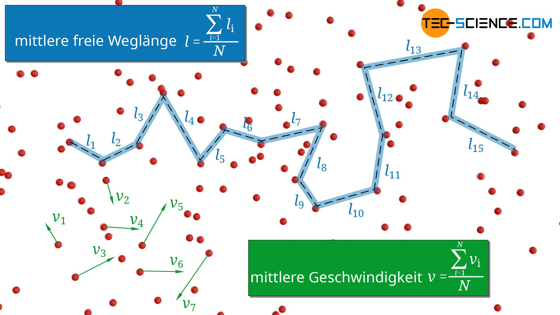 Mittlere freie Weglänge und mittlere Geschwindigkeit der Teilchen in einem Gas