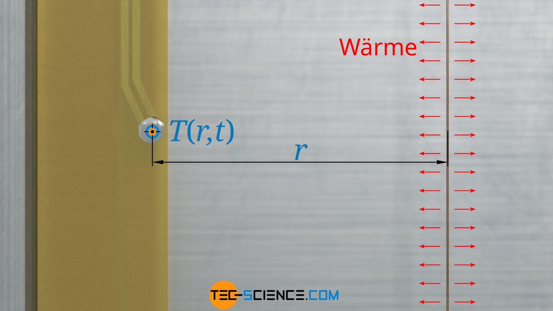 Berechnung des zeitlichen Temperaturanstiegs für einen Punkt in einem bestimmten Abstand zu einem dünnen Heizdraht