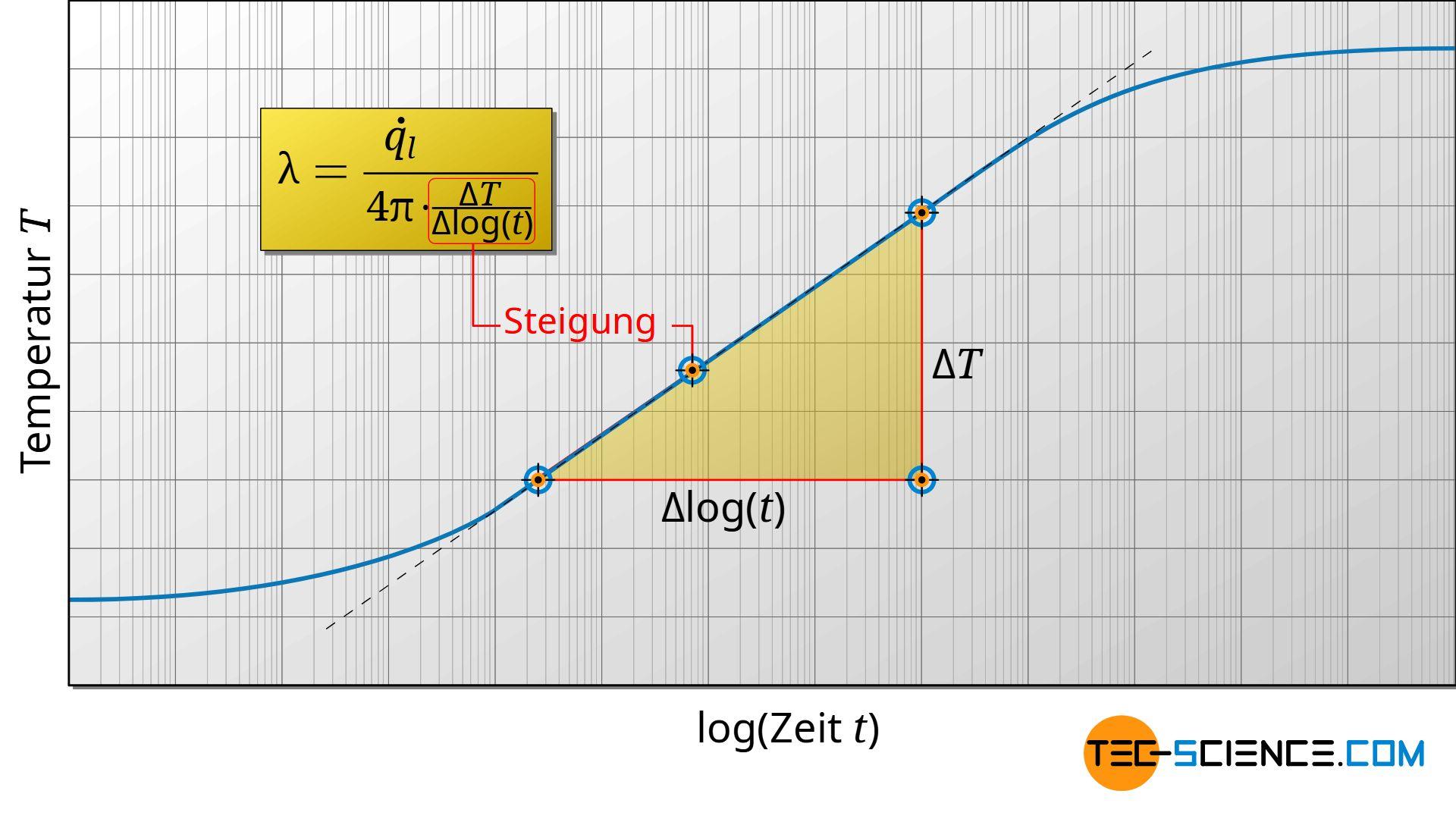 Zeit-Temperatur-Diagramm im logarithmischen Maßstab (Heizdraht-Verfahren, Transient-Hot-Wire Methode, THW)