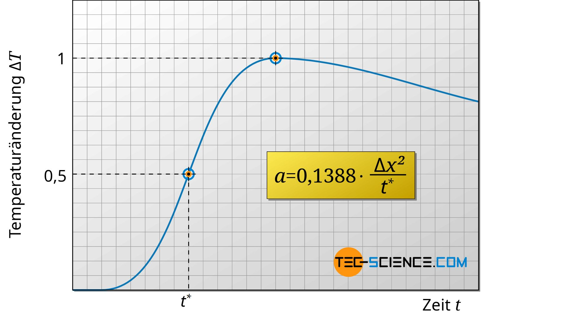 Diagram of the temperature increase as a function of time with a Laser-Flash-Analyser (LFA)