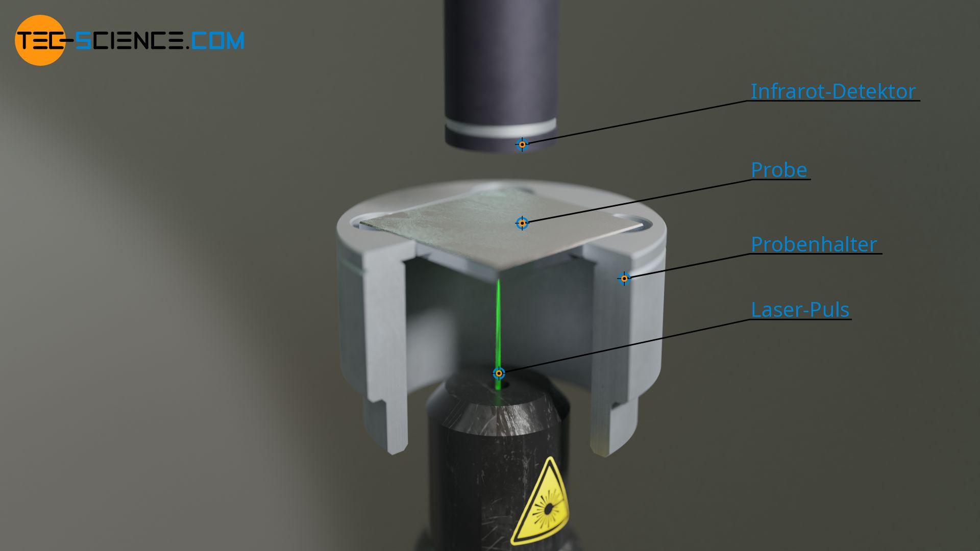 Aufbau eines Laser-Flash-Analysators (LFA) zur Bestimmung der Temperaturleitfähigkeit und der Wärmeleitfähigkeit