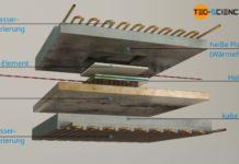 Aufbau eines Plattenmessgerätes nach dem Guarded-Hot-Plate-Verfahren
