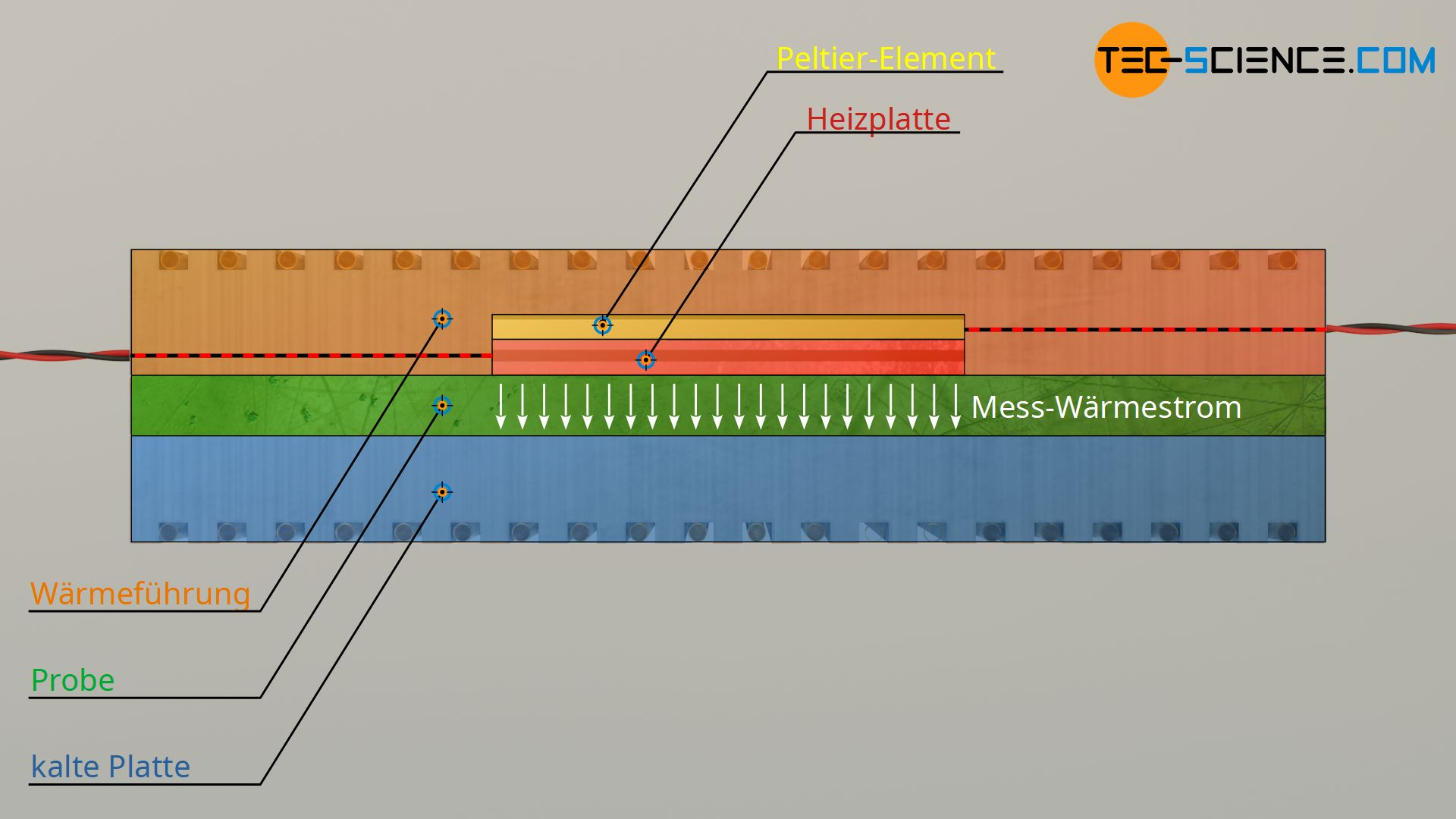 Zusammenbau eines Messgerätes zur Bestimmung der Wärmeleitfähigkeit nach der Guarded-Hot-Plate-Methode (GHP)
