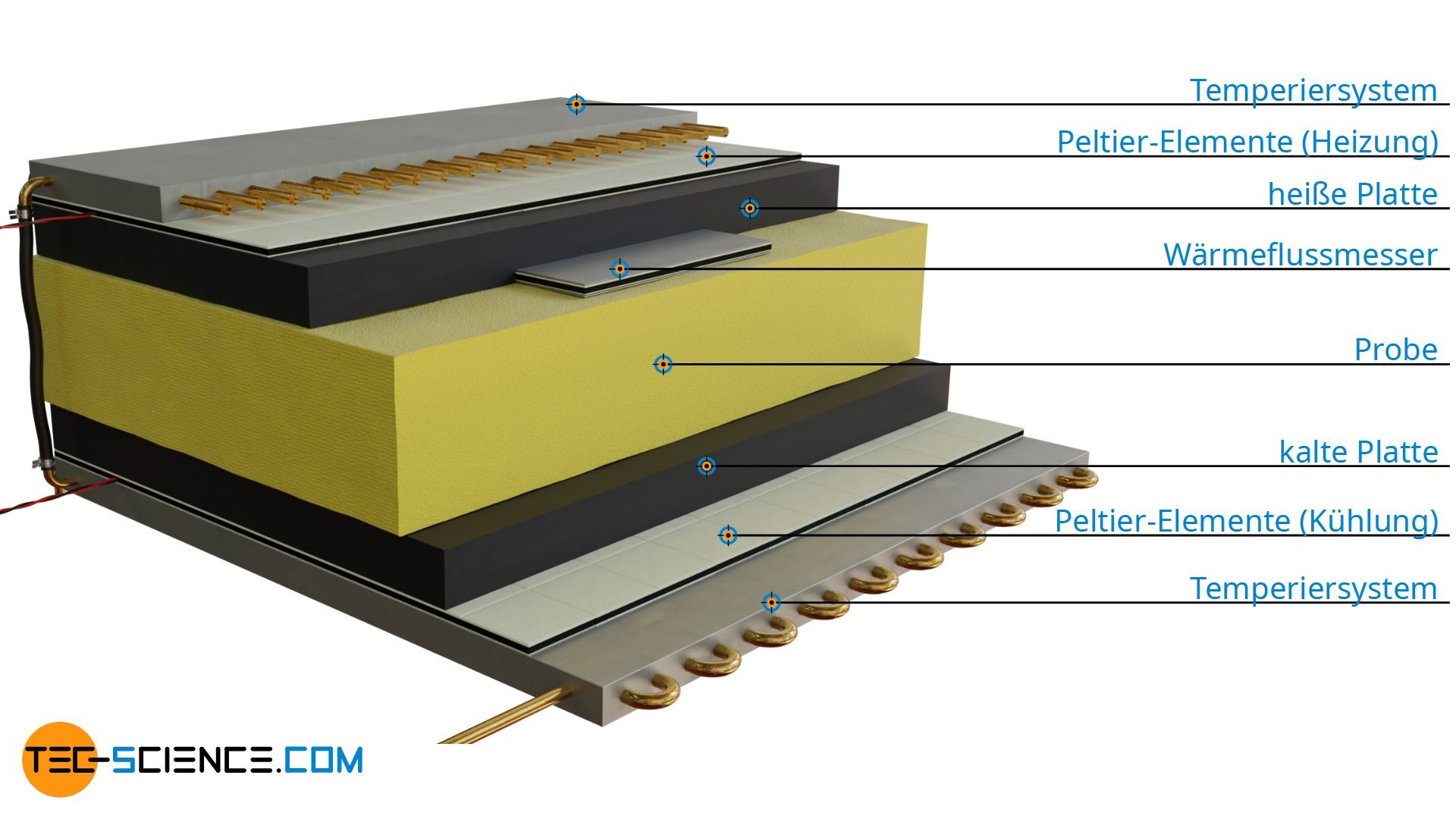Aufbau eines Wärmestromplattenmessgeräts zur Bestimmung der Wärmeleitfähigkeit (Heat-Flow-Meter)