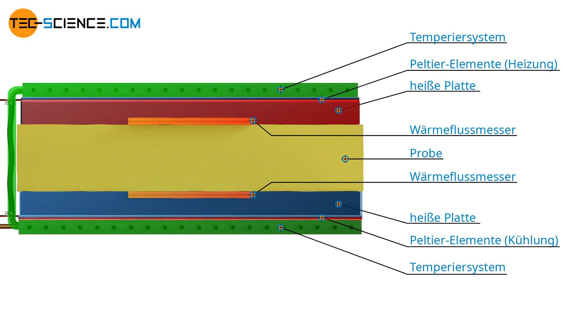 Wärmestromplattenmessgerät zur Bestimmung der Wärmeleitfähigkeit (Heat-Flow-Meter)