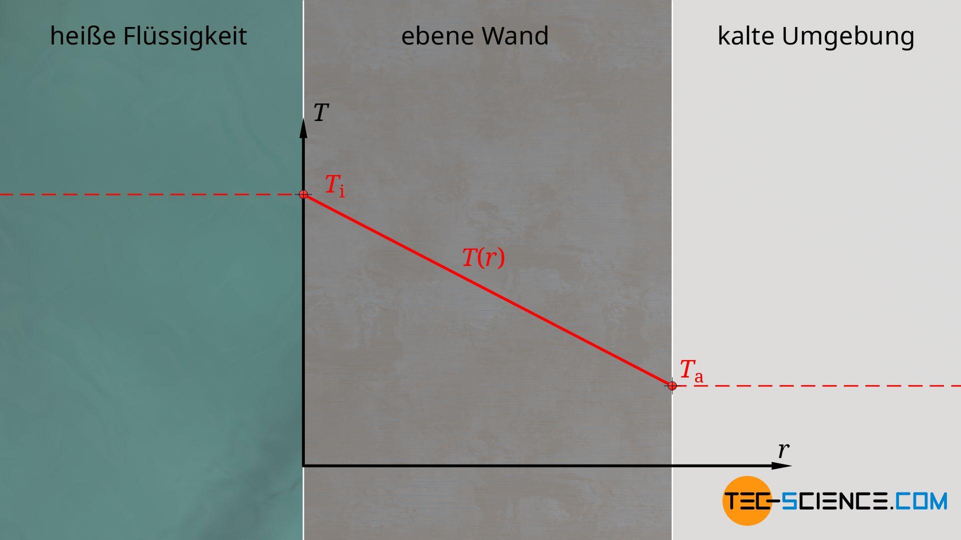 Verlauf der Temperatur durch eine ebene Wand