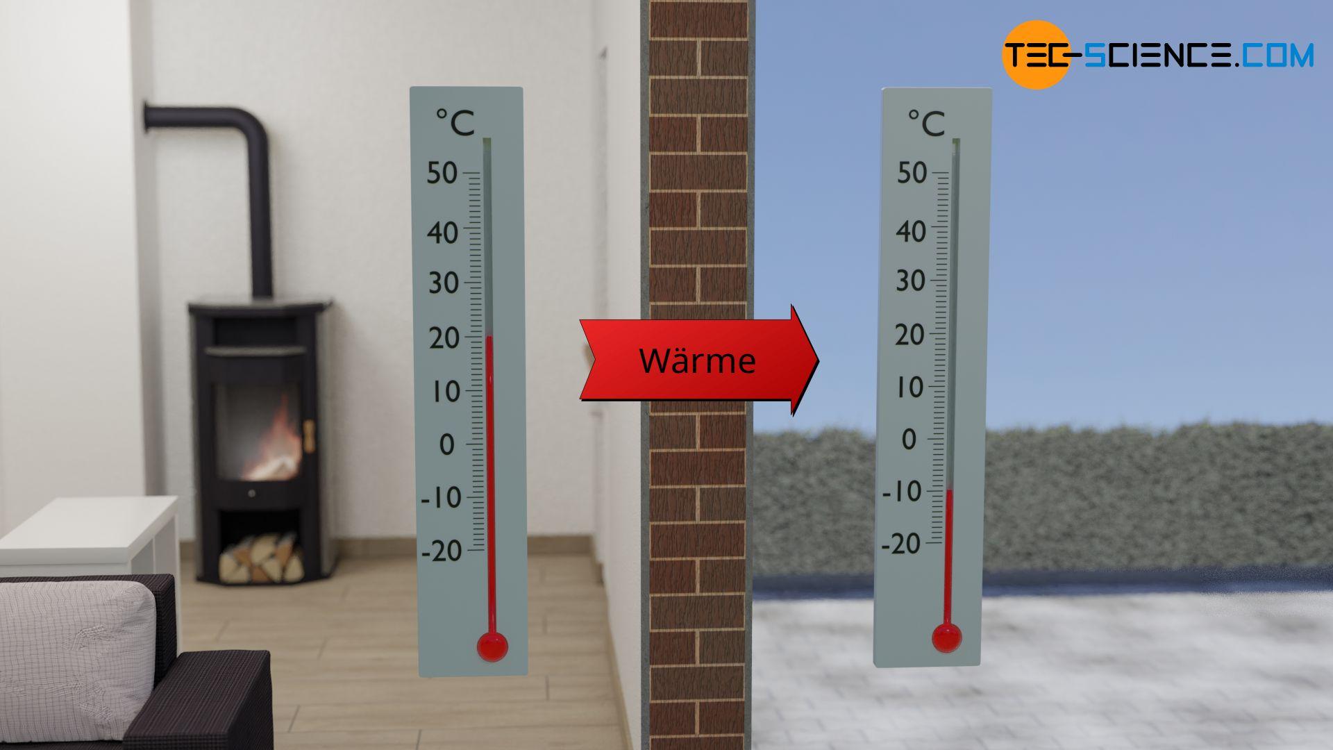 Wärmestrom durch eine Gebäudewand