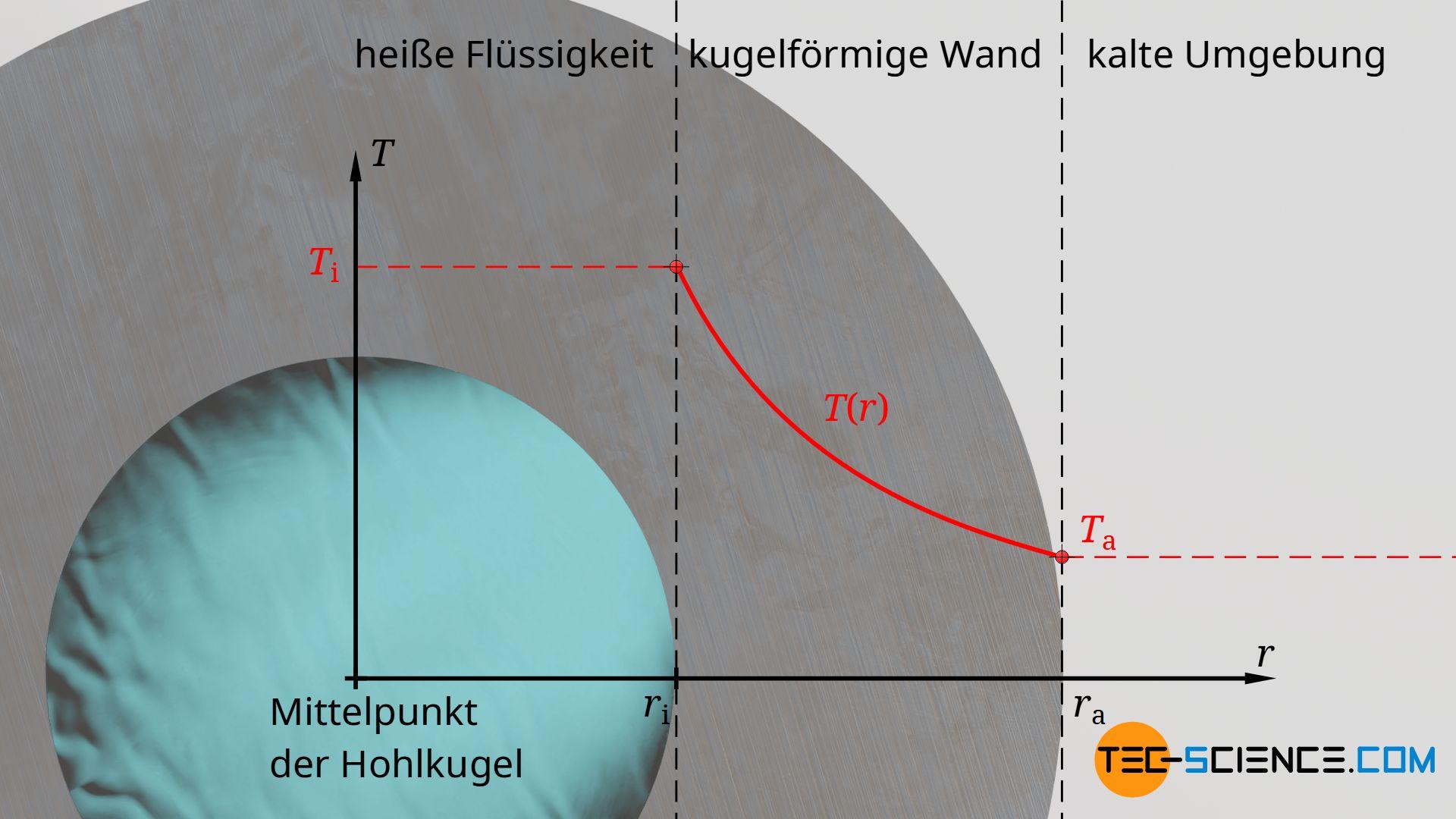 Verlauf der Temperatur durch die Wand einer Hohlkugel