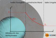 Verlauf der Temperatur durch die Wand eines zylindrischen Rohrs