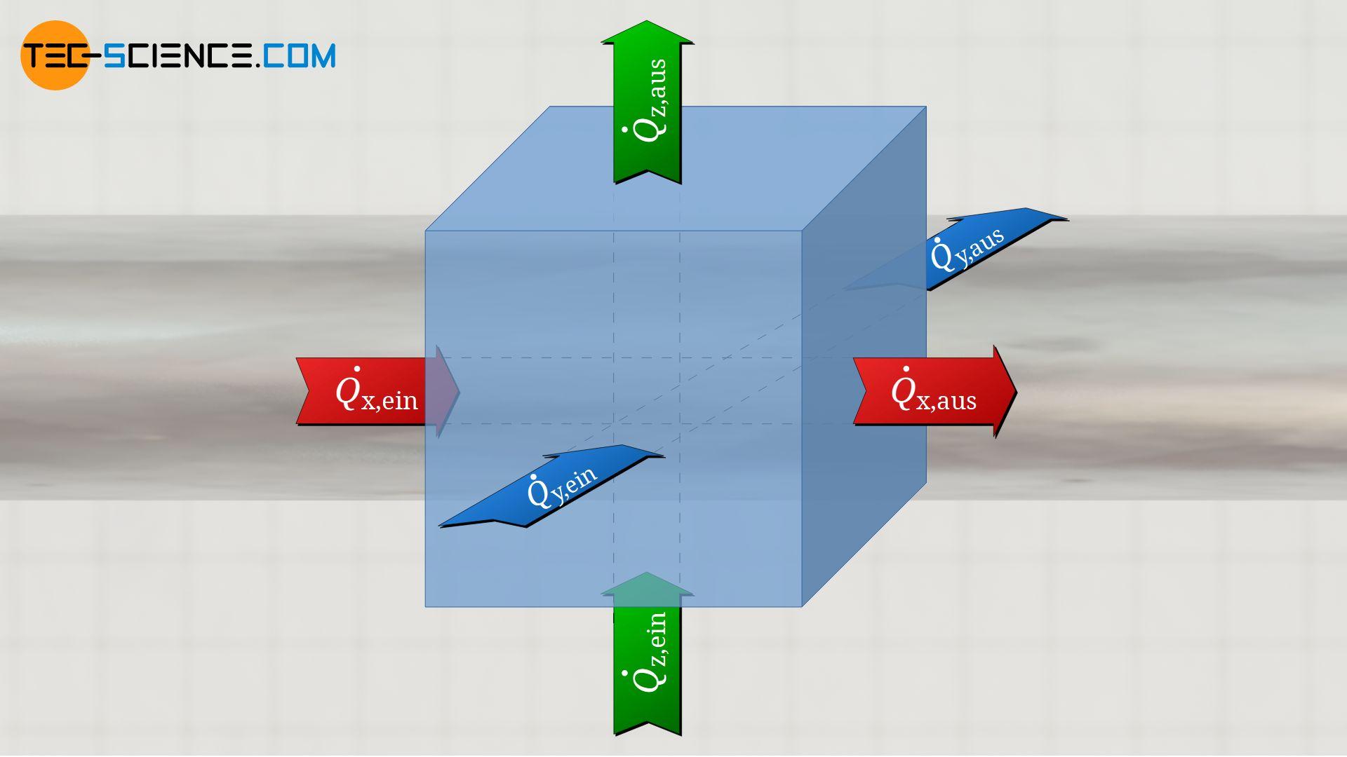 Wärmeströme in drei Dimensionen
