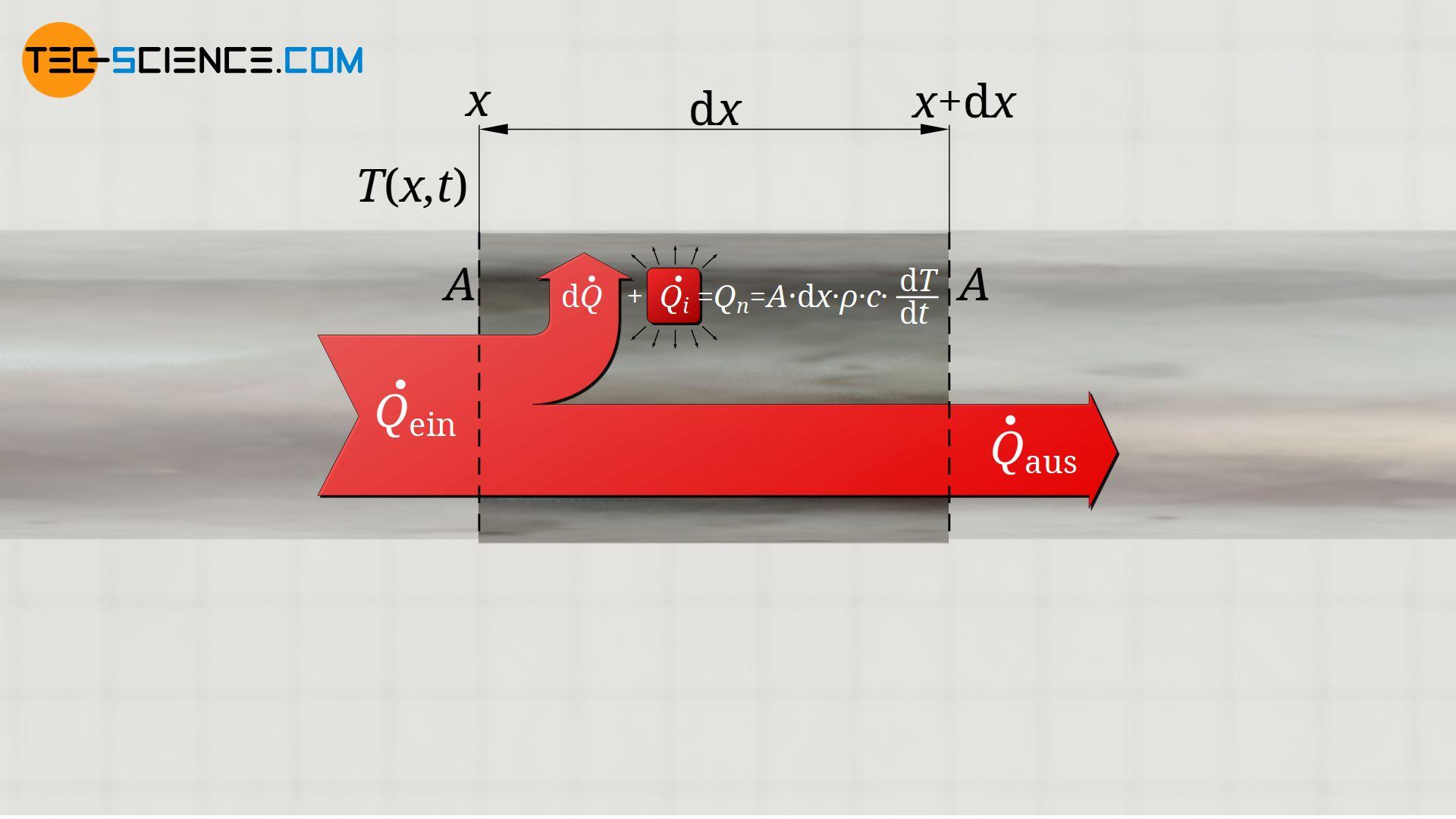 Wärmeleitungsgleichung mit interner Wärmeerzeugung