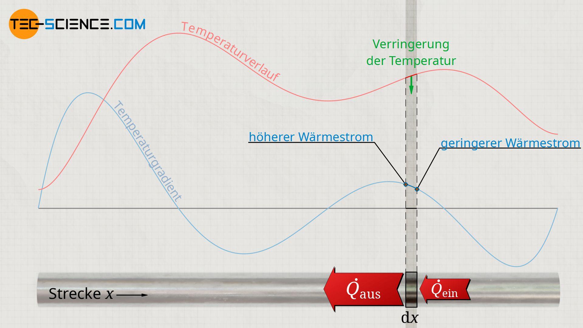 Abnahme der Temperatur durch Abnahme des Temperaturgradienten