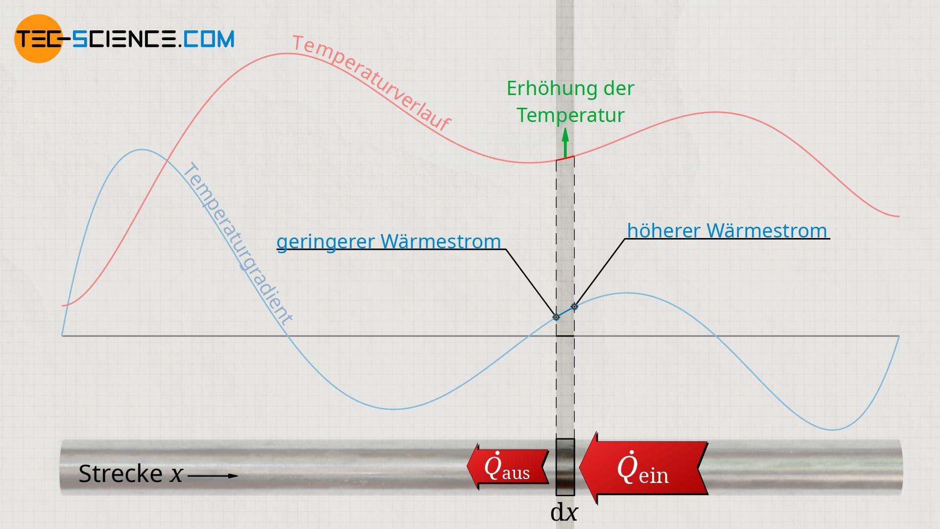Zunahme der Temperatur durch Zunahme des Temperaturgradienten