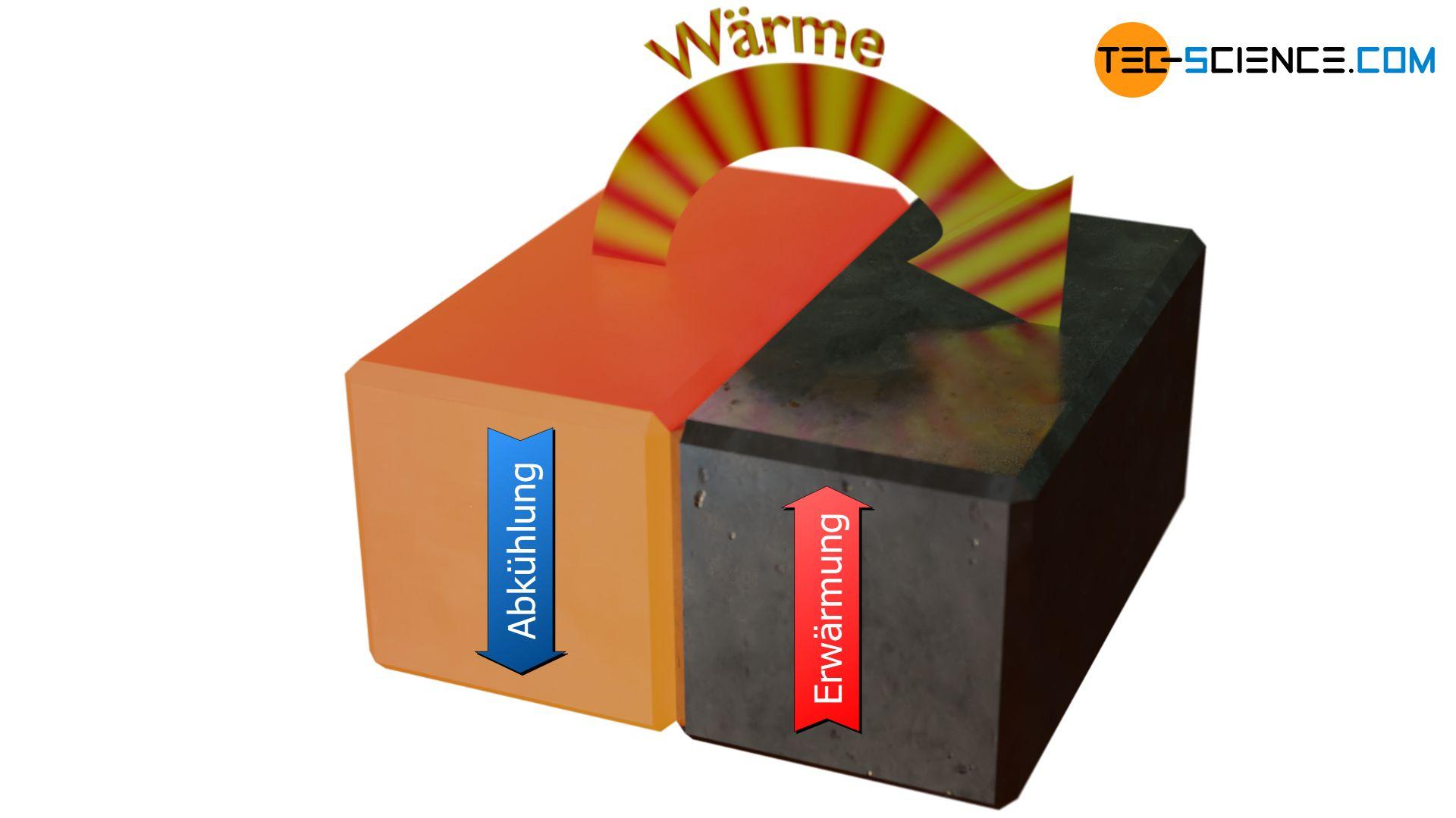 Wärmeübertragung von einem heißen Gegenstand auf einen kühleren