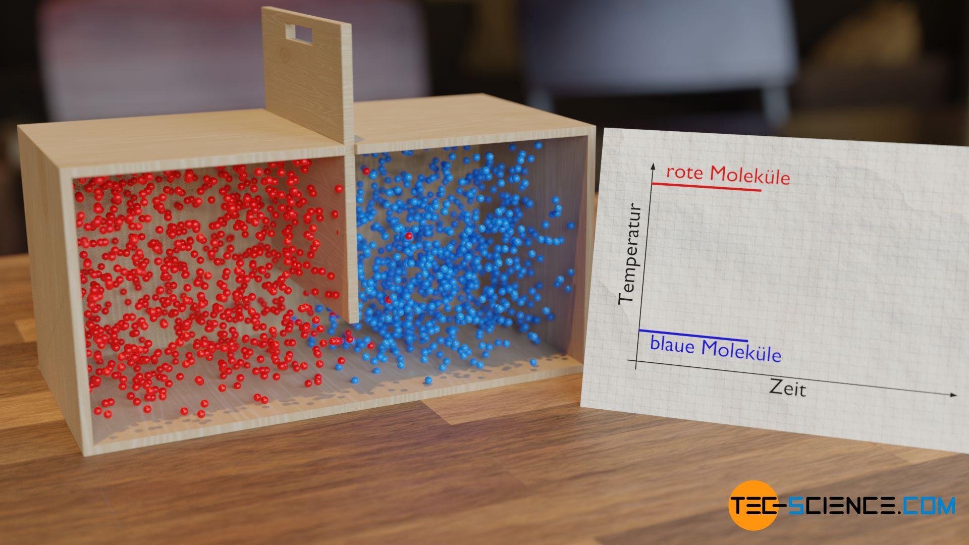 Veranschaulichung der Angleichung der Temperatur mithilfe des Teilchenmodells